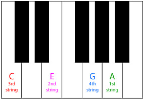 ukulele tuning using piano